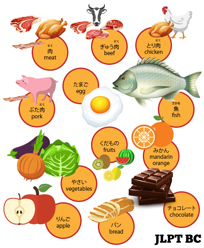 Chart listing the names of foods in Japanese